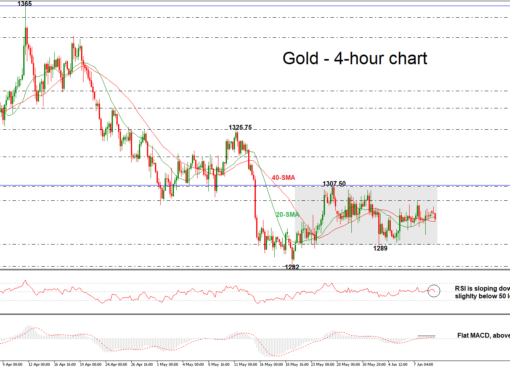 Gold 11/06/18 | EconAlerts