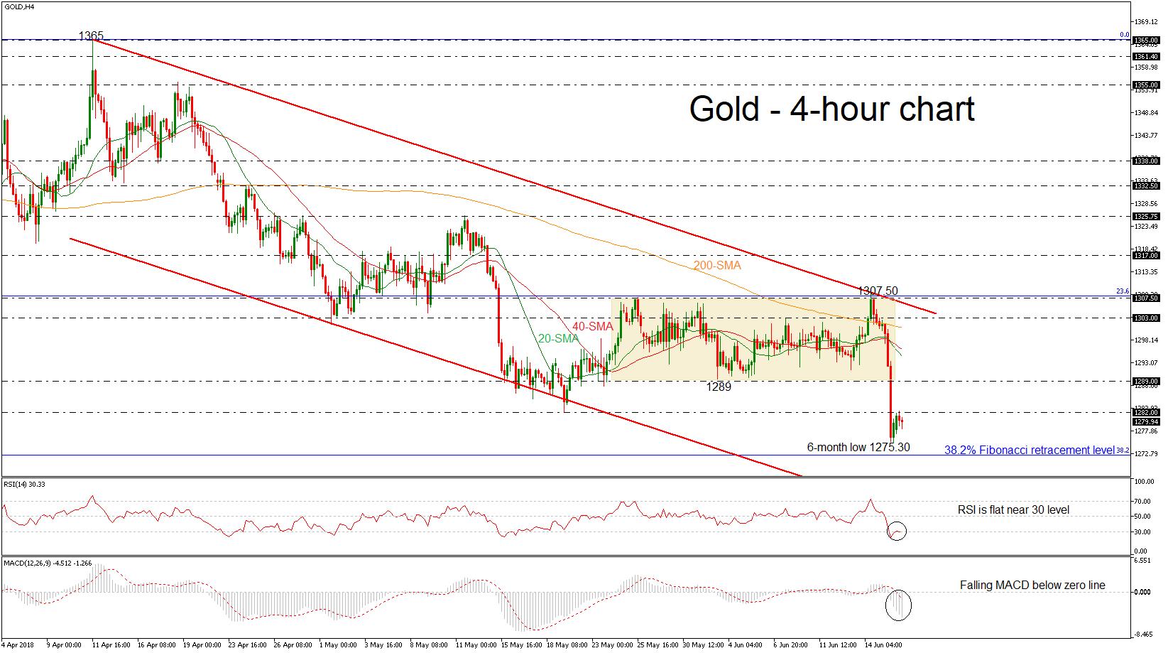 Gold 18/06/18 | EconAlerts