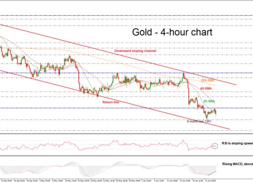 Gold 25/06/18 | EconAlerts