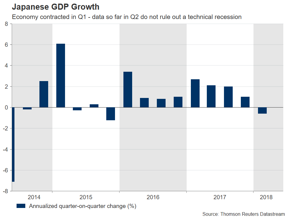 Japanese GDP | EconAlerts