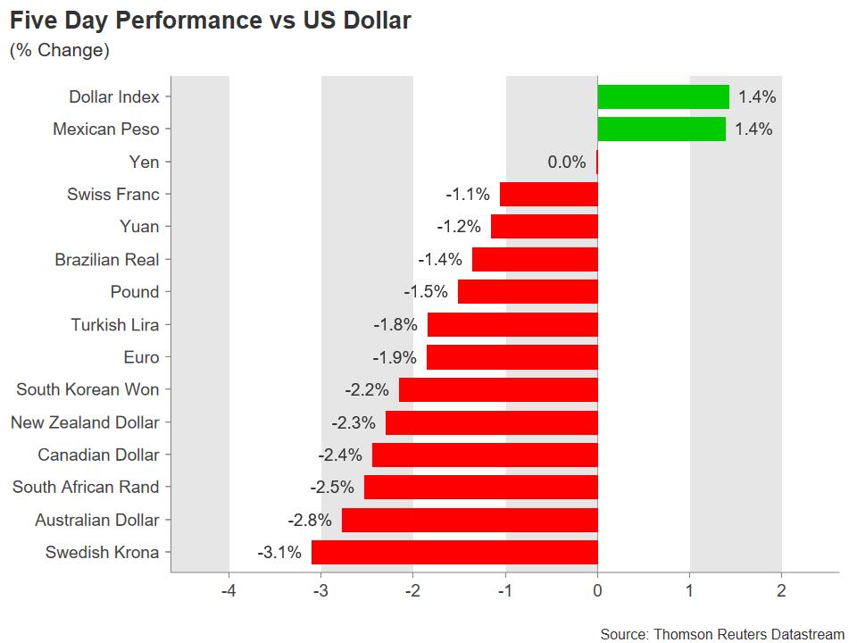 Majors performance   EconAlerts