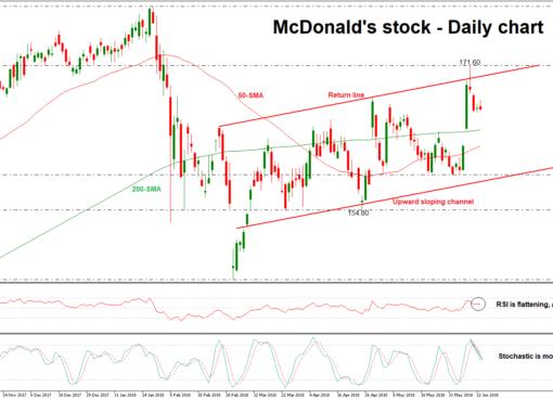 McDonalds 14/06/18 | EconAlerts
