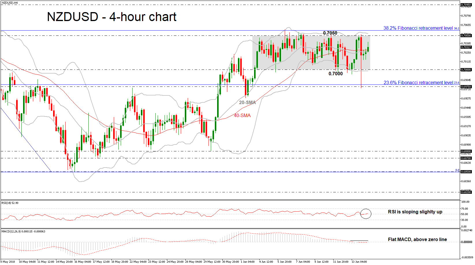 NZD/USD 14/06/18 | EconAlerts