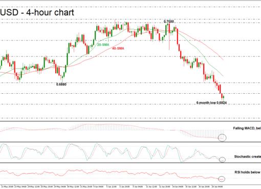 NZD/USD 21/06/18 | EconAlerts