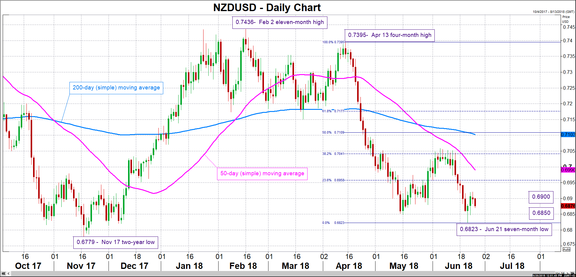 NZD/USD 26/06/2018 | EconAlerts