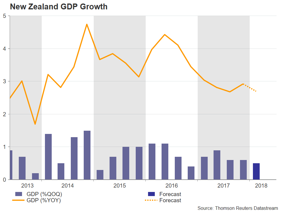 New Zealand GDP | EconAlerts