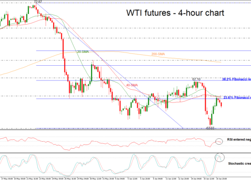 OIL-JUL18 19/06/18 | EconAlerts