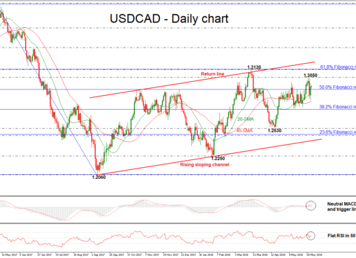 USD/CAD 01JUN | EconAlerts