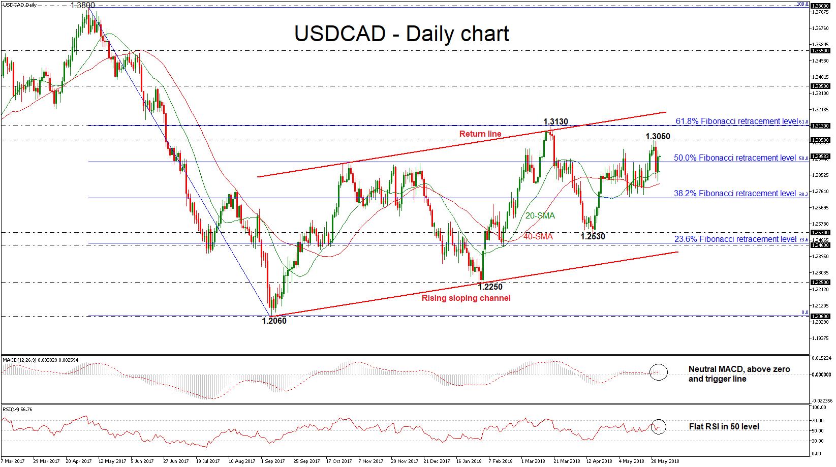 USD/CAD 01JUN | EconAlerts
