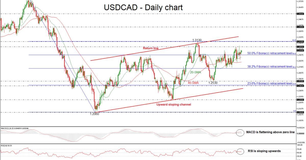 USD/CAD 08/06/18 | EconAlerts