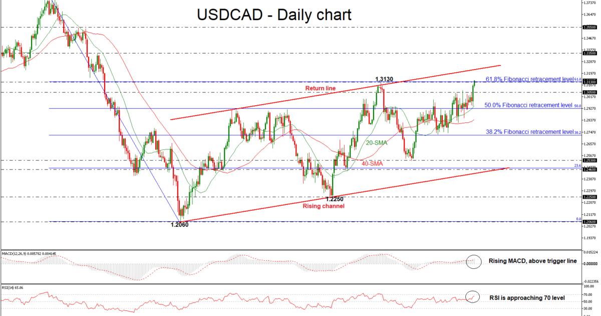 USD/CAD 15 JUN   EconAlerts