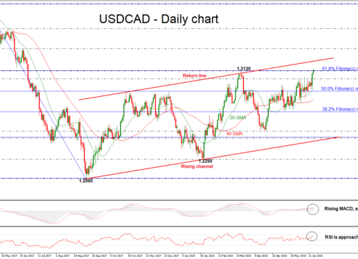 USD/CAD 15 JUN | EconAlerts