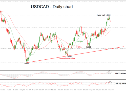 USD/CAD 29june | EconAlerts