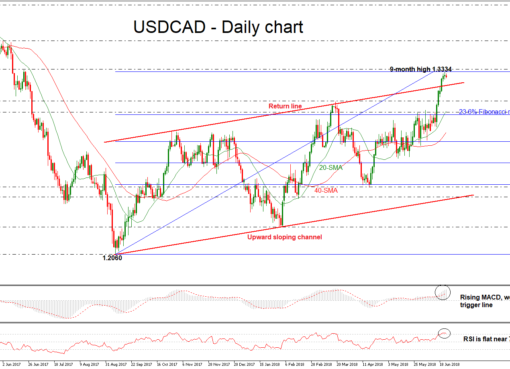 USD/CAD 22 JUNE | EconAlerts