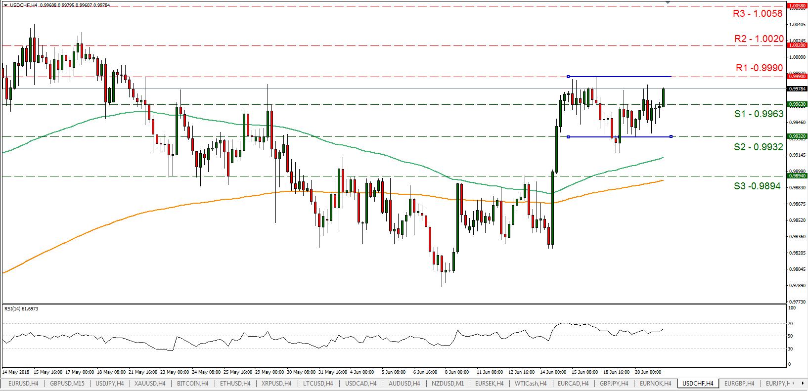 USD/CHF 21/06/2018 | EconAlerts