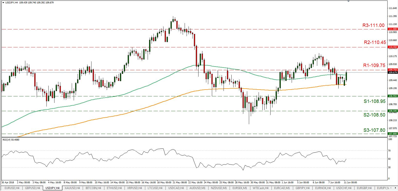 USD/JPY 11/06/2018 | EconAlerts
