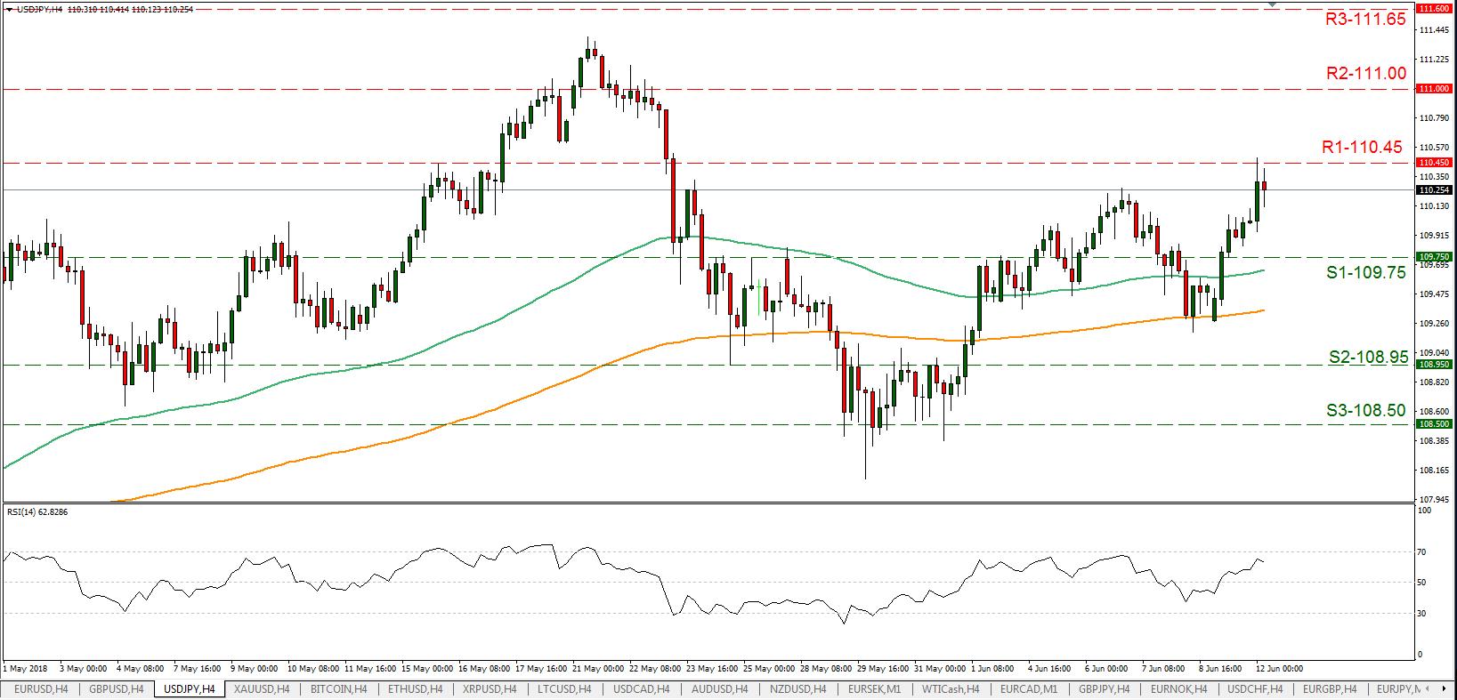 USD/JPY 12/06/2018 | EconAlerts