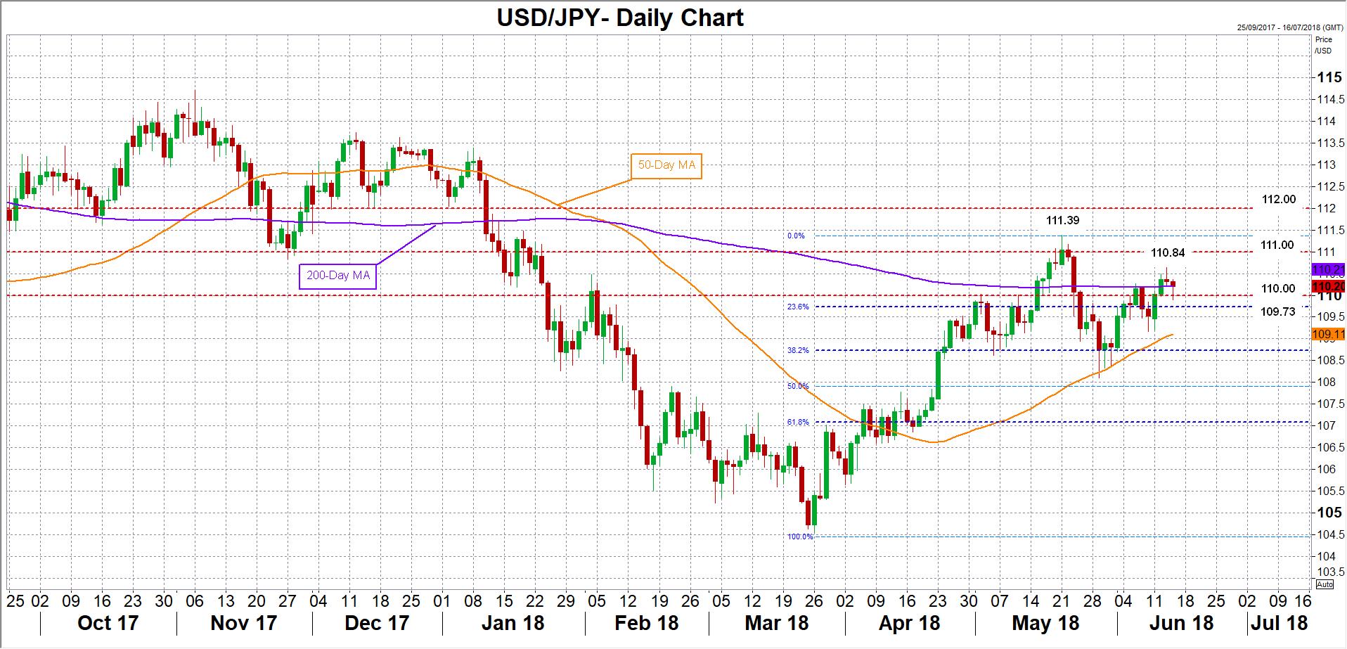 USD/JPY 14/06/2018 | EconAlerts