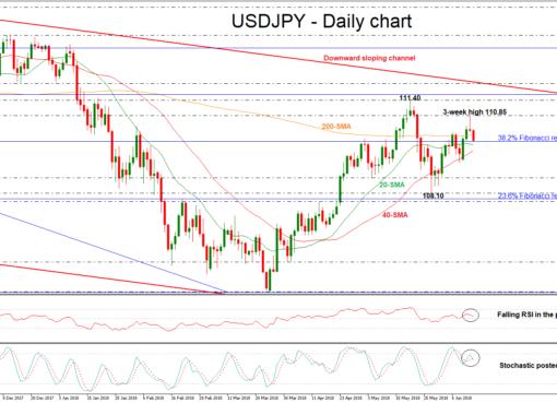USD/JPY 14 June 18 | EconAlerts