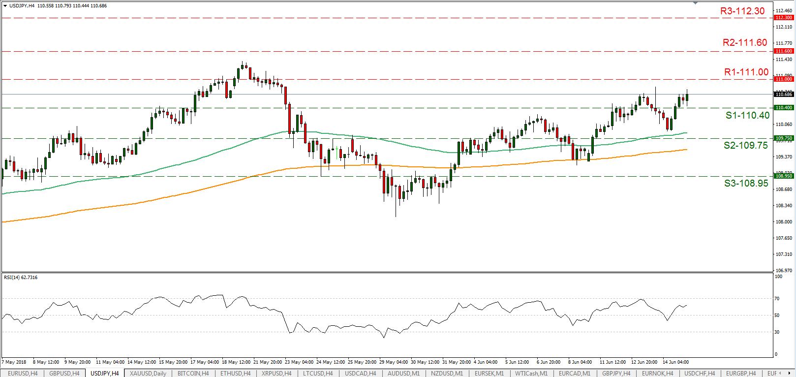 USD/JPY 15/06/2018 | EconAlerts