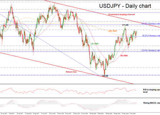 USD/JPY 21 JUNE | EconAlerts