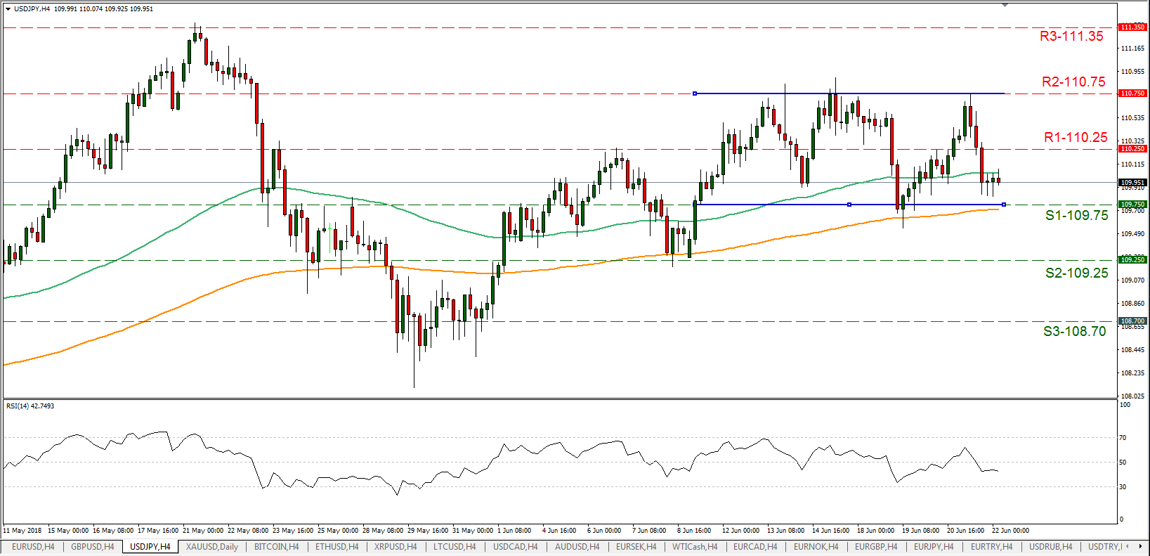 USD/JPY 22/06/2018 | EconAlerts