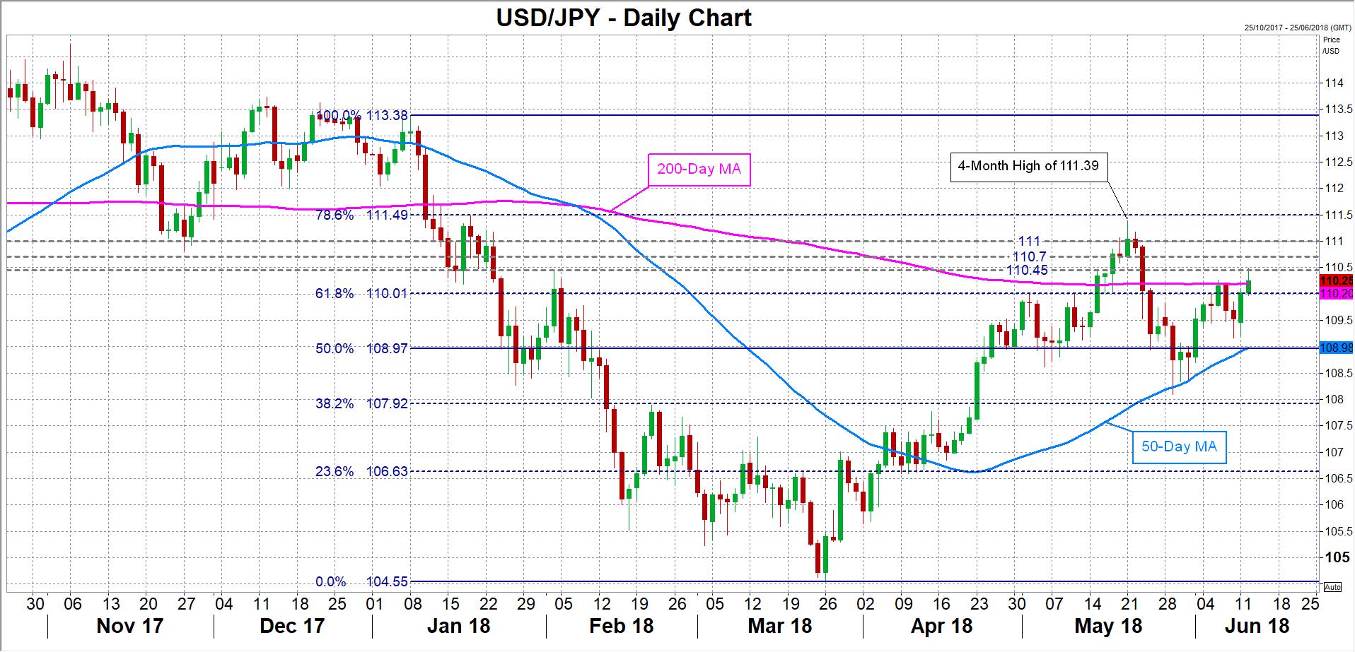 USD/JPY 12/06/18 | EconAlerts