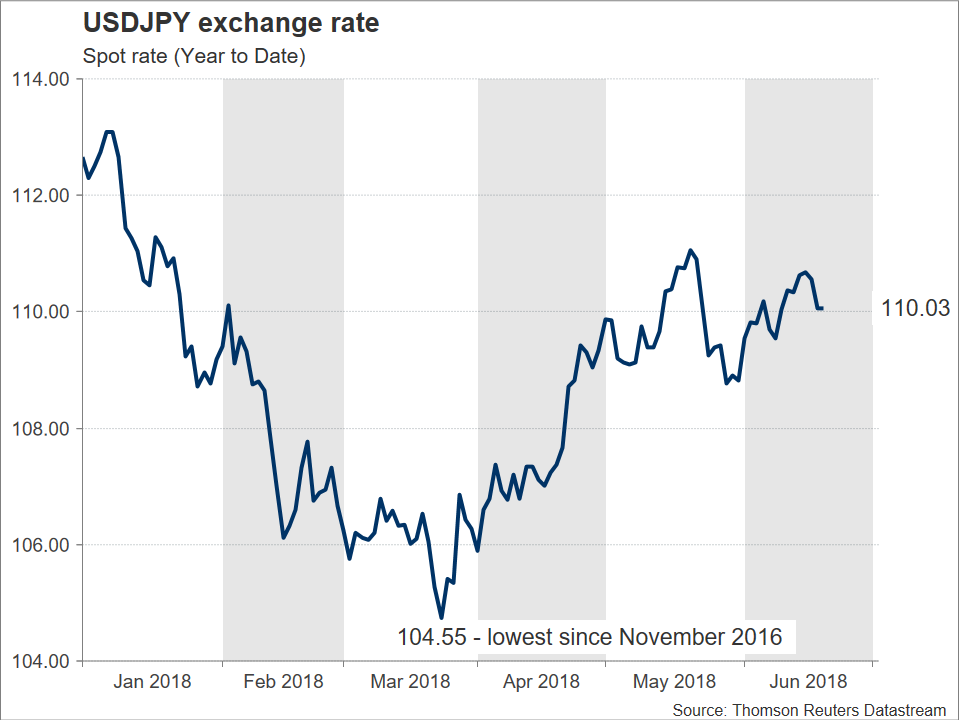 USD/JPY 20/06/2018 | EconAlerts