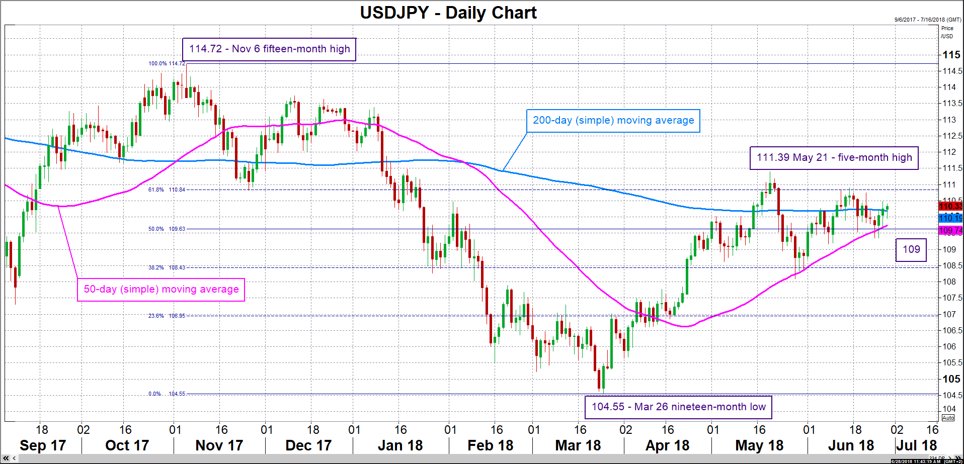 USD/JPY 28/06/2018   EconAlerts