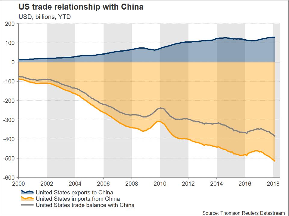 US China trade | EconAlerts