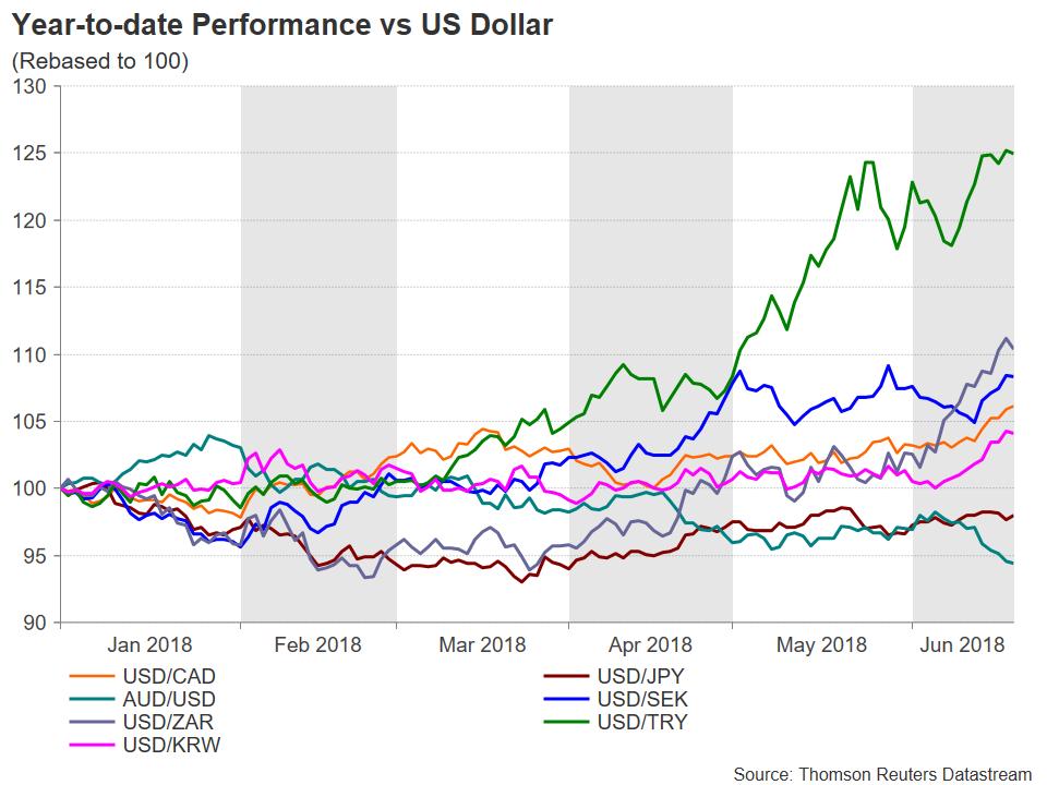 YTD vs USD   EconAlerts