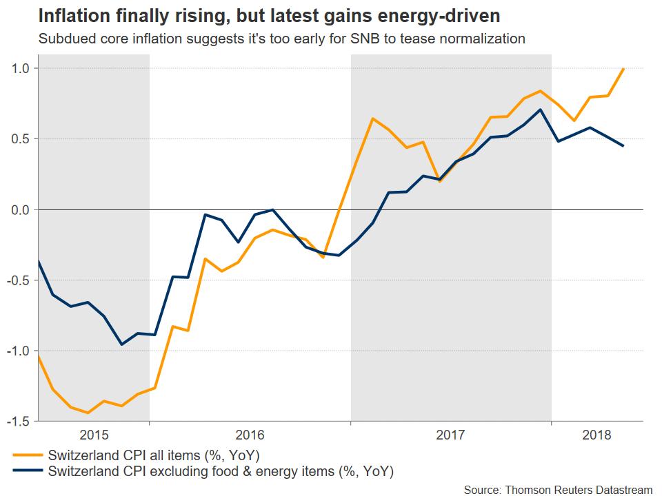 Swiss Inflation | EconAlerts