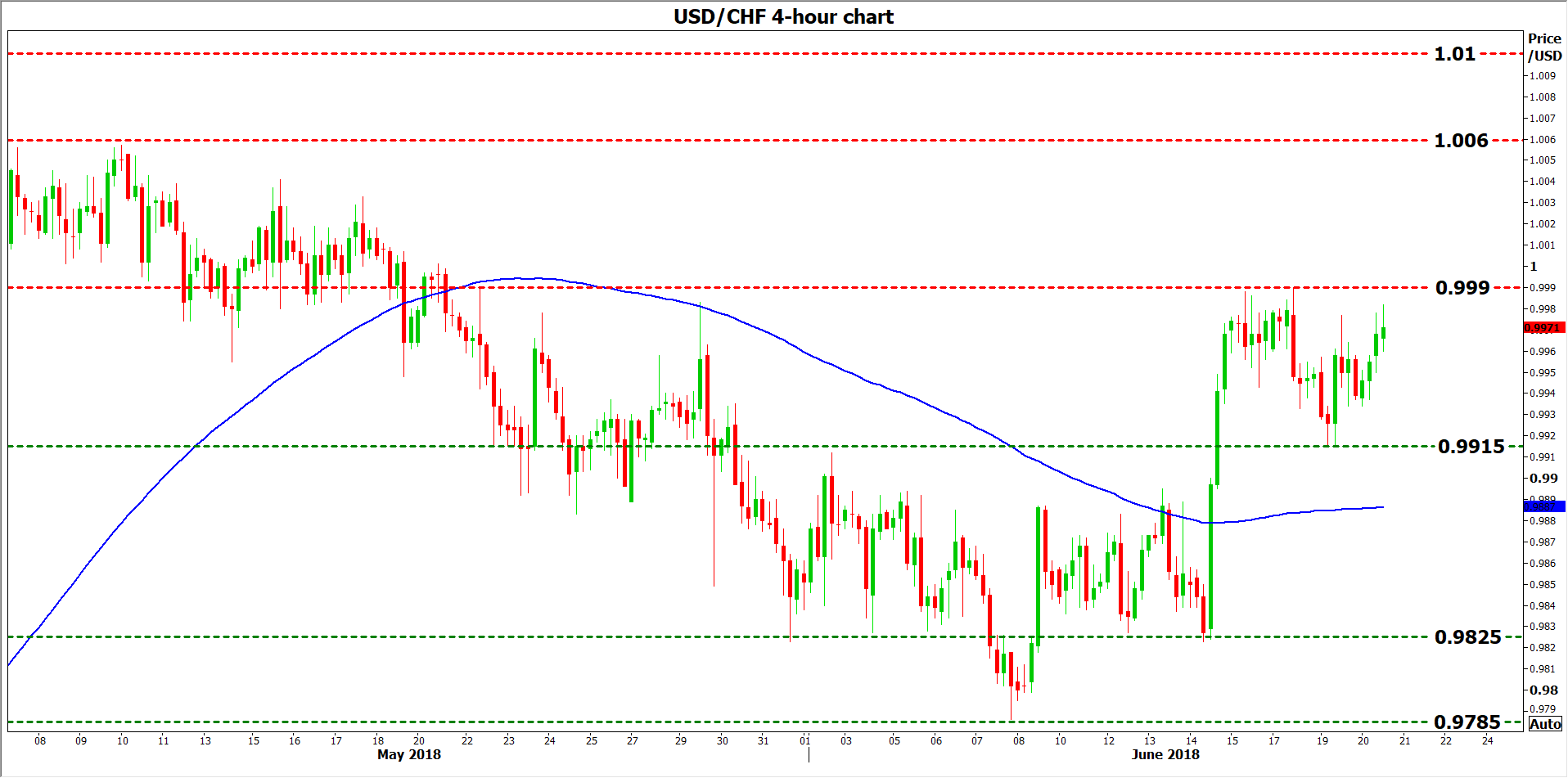 usd/chf 20 June 18 | EconAlerts
