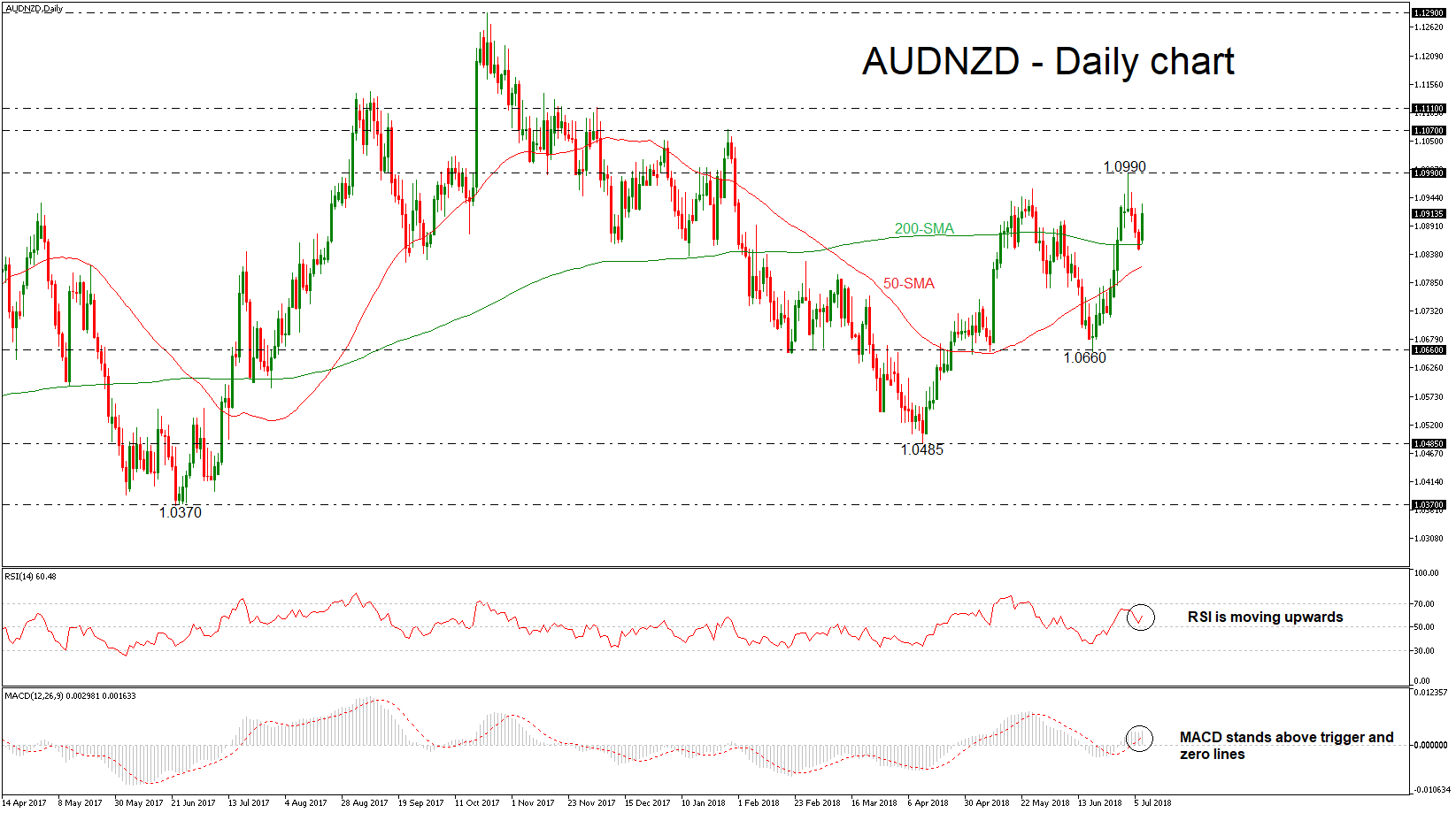 AUD/NZD 09/07/18 | EconAlerts