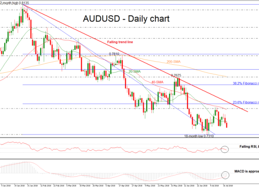 AUD/USD 18JUL | EconAlerts