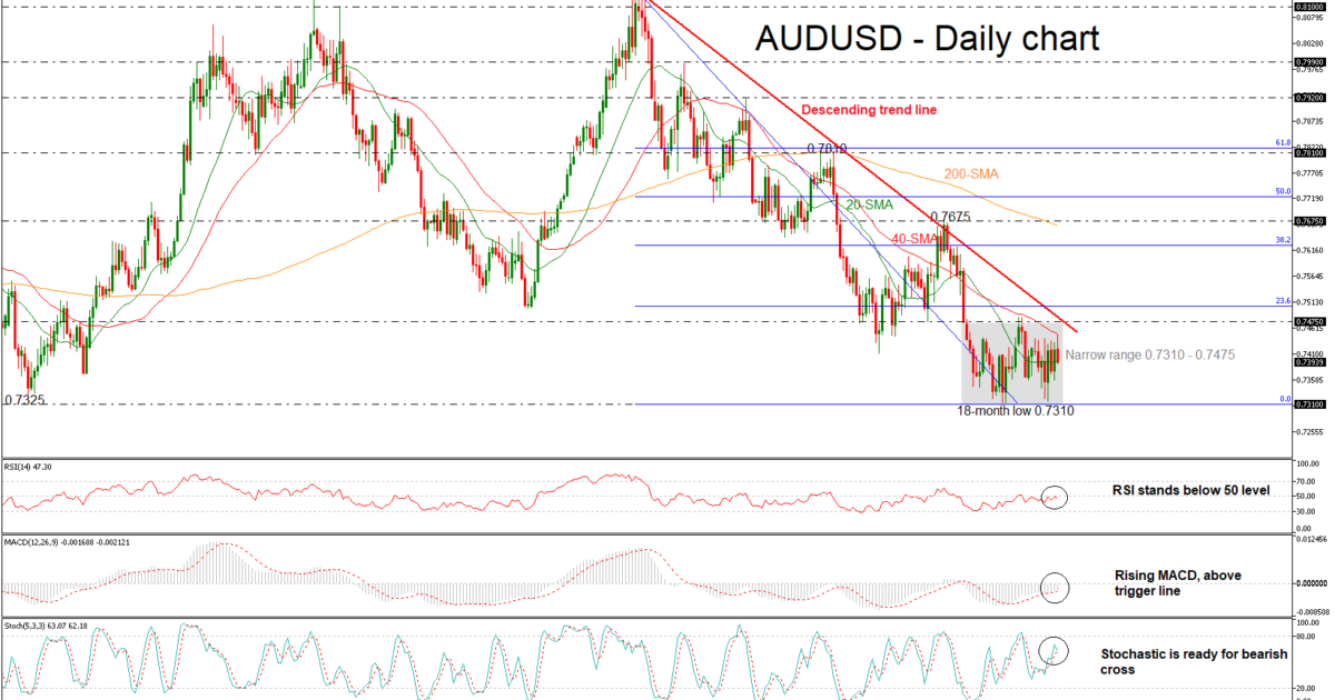 AUD/USD 25JUL | EconAlerts
