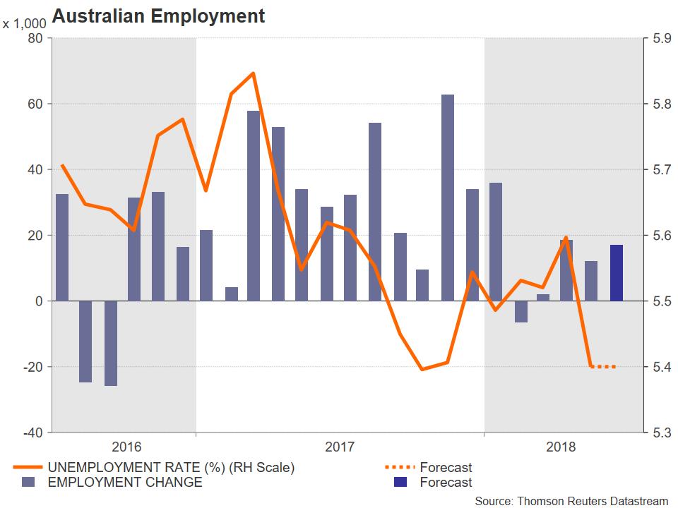 AU jobs | EconAlerts