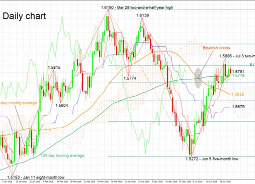 EUR/AUD 06/07/18 | EconAlerts