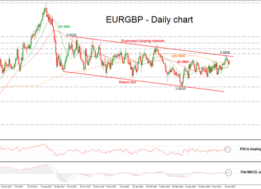 EUR/GBP 05/07/18 | EconAlerts