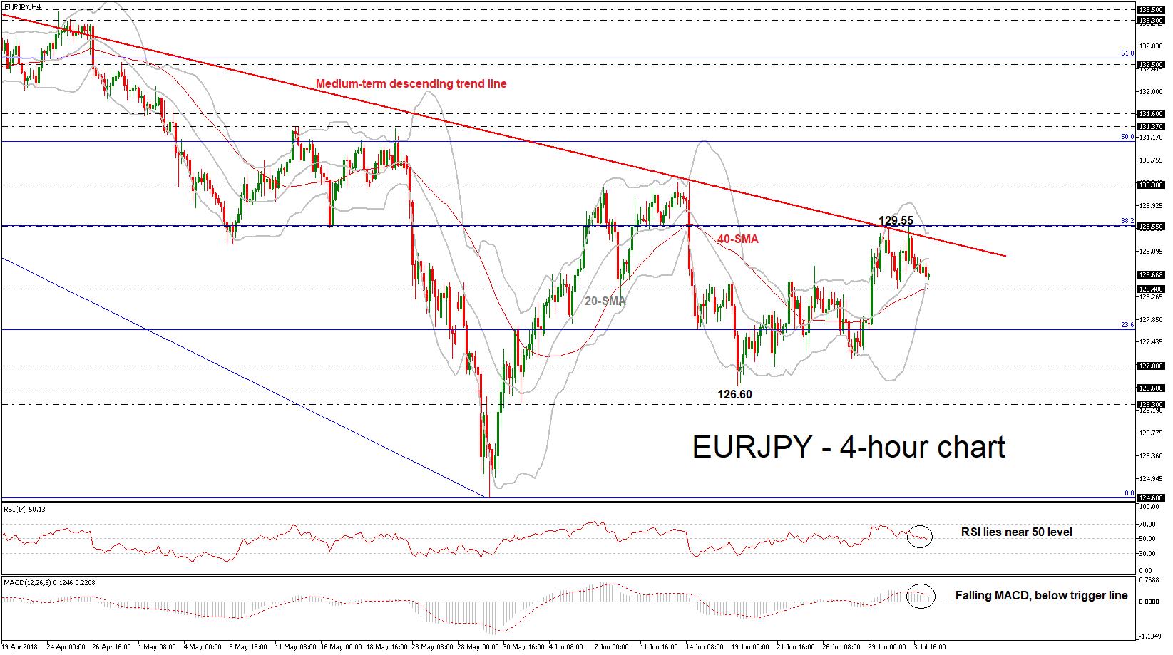 EUR/JPY 04/07/18   EconAlerts