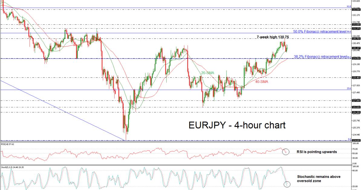 EUR/JPY 11/07/18   EconAlerts