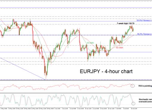 EUR/JPY 11/07/18 | EconAlerts