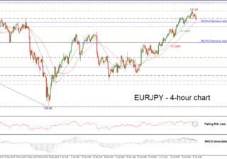 EUR/JPY 18/07/18   EconAlerts