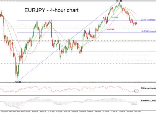 EUR/JPY 25/07/18 | EconAlerts