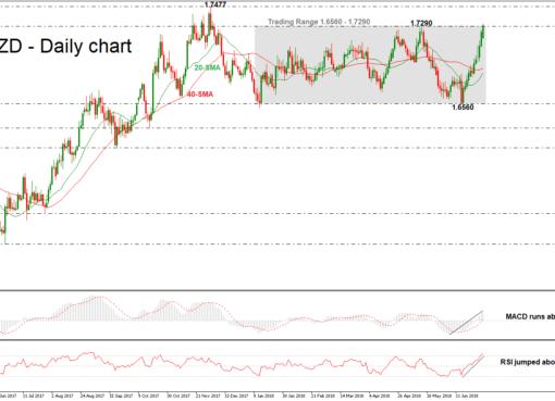 EUR/NZD 02/07/18 | EconAlerts