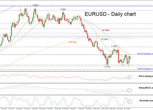 EUR/USD 02/07/2018 | EconAlerts