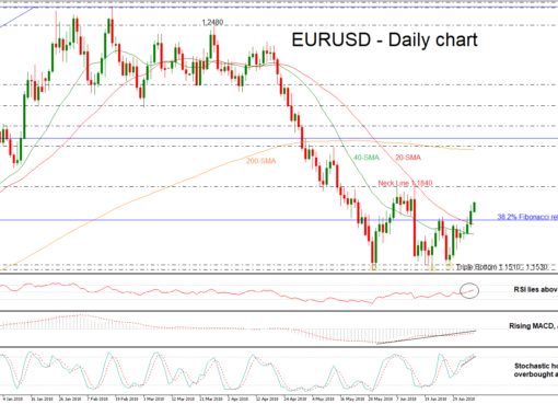 EUR/USD 09JUL | EconAlerts