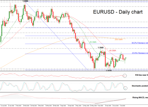 EUR/USD 16JUL | EconAlerts