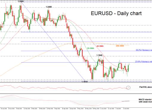 EUR/USD 23JUL | EconAlerts
