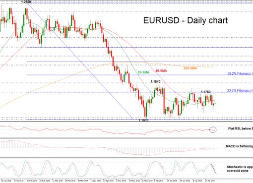 EUR/USD 30/07/18 | EconAlerts